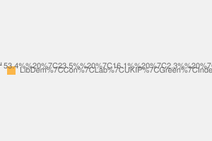 2010 General Election result in Sheffield Hallam